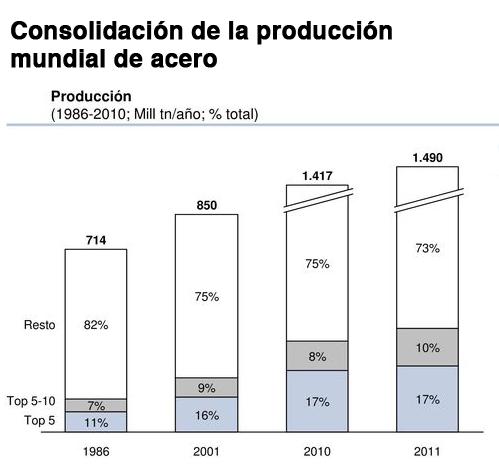 Consolidación de la producción mundial de acero 1986-2011. WSA