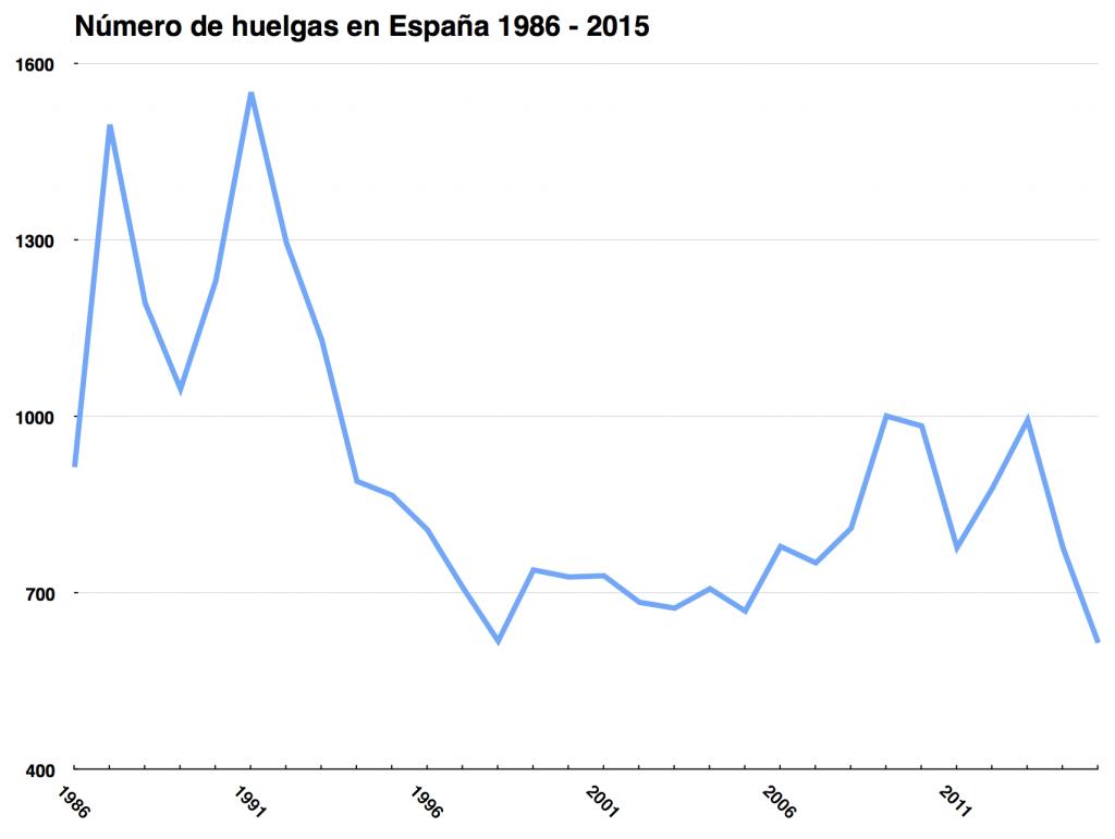 Huelgas en España 1986-2015