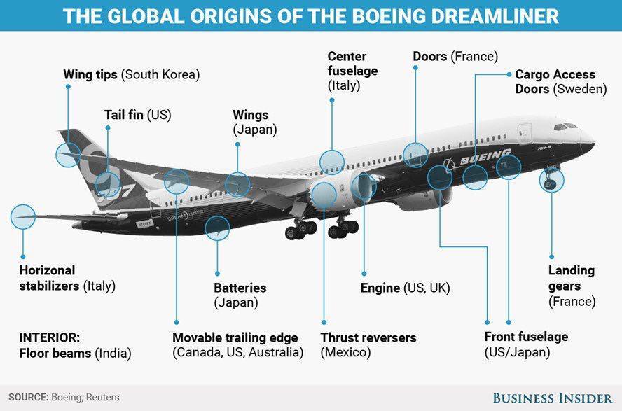 Los orígenes globales del Boeing Dreamliner. Fuente: Business Insider