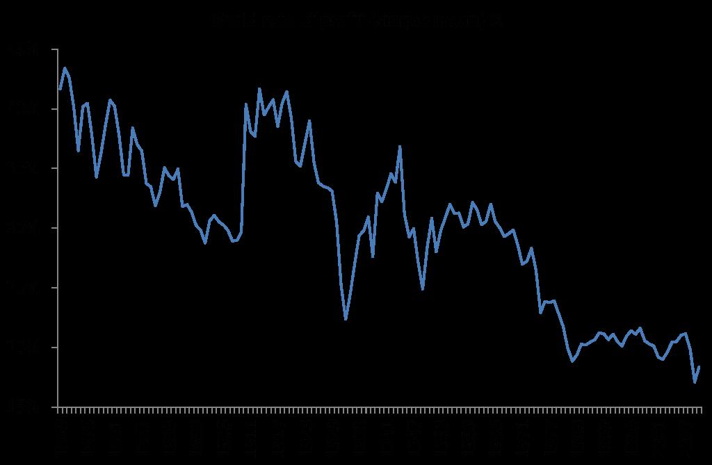 Tasa de beneficio de la producción capitalista mundial (1869 - 2007, media). Fuente Maito y Piketty