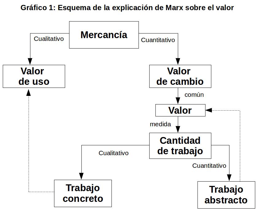 Esquema de la explicación de Marx sobre el valor