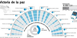 Composición de la Asamblea Nacional Constituyente de Venezuela. Foto: Ultimas Noticias