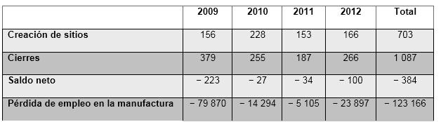 Tabla de creación y cierres de empresa en Francia 2009 - 2012