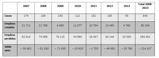 Tabla: Reestructuración de la industria manufacturera en Alemania, Francia y Benelux 2007 - 2013