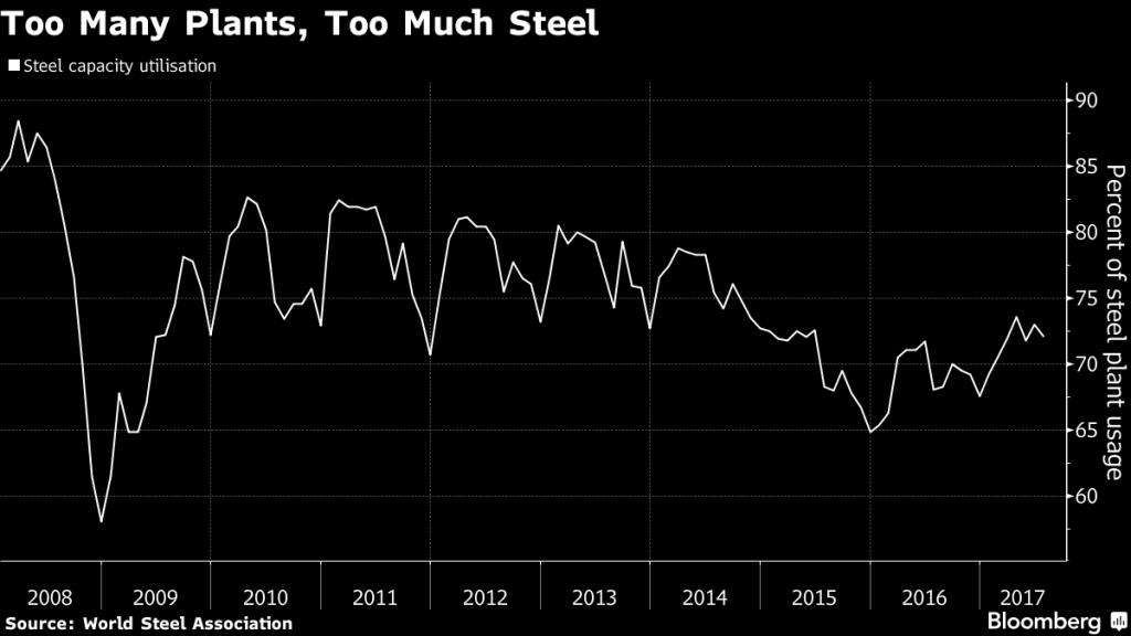Sobrecapacidad en el sector del acero. Gráfico: Bloomberg