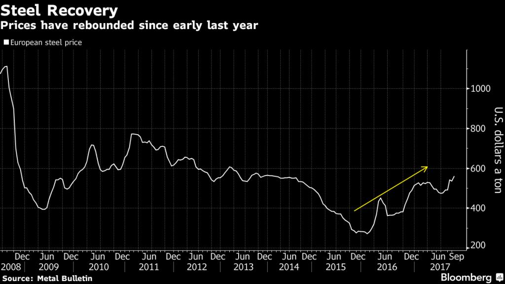 Evolución del precio del acero. Gráfico: Bloomberg