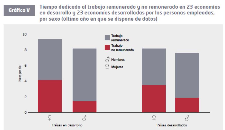 """Distribución del tiempo de trabajo por sexo – """"Las mujeres en el trabajo"""", OIT"""
