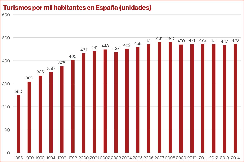 Turismos por 1000 habitantes en España