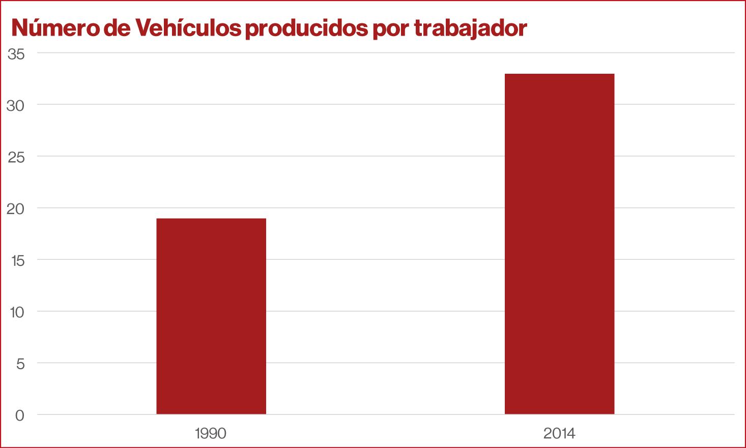Número de vehículos producidos por trabajador