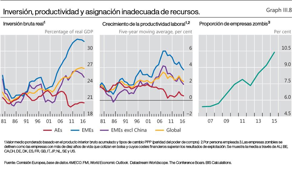 Inversión, productividad y asignación inadecuada de recursos.