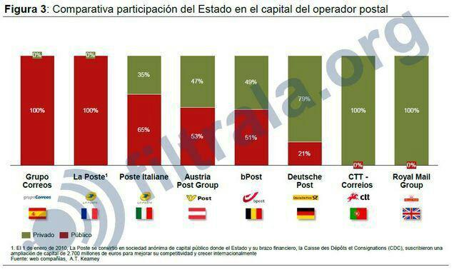 Gráfico incluido en el informe filtrado de la consultora ATKearney. Foto: El Diario.