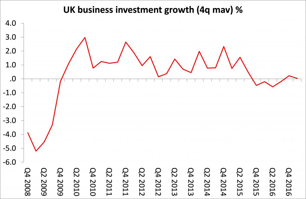 Crecimiento de la inversión empresarial en Reino Unido.