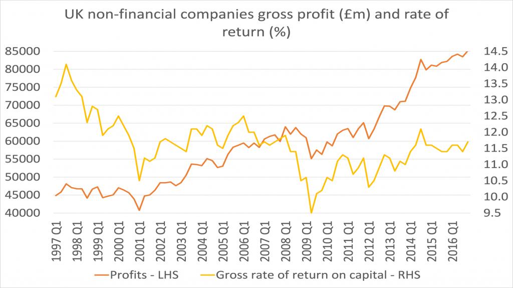 Beneficio bruto de las compañías no financieras (millones de libras) y tasa de devolución (indice de rentabilidad)