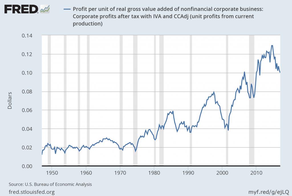 Beneficio por unidad de valor agregado bruto en empresas corporativas no financieras: ganancias corporativas después de impuestos con IVA y Ccadj (beneficios actuales de producciones actuales).