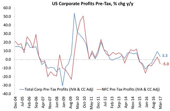 Beneficios antes de los impuestos en corporaciones estadounidenses, % chg y/y