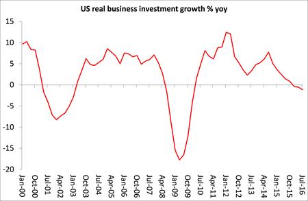 Crecimiento de la inversión empresarial real en Estados Unidos %yoy