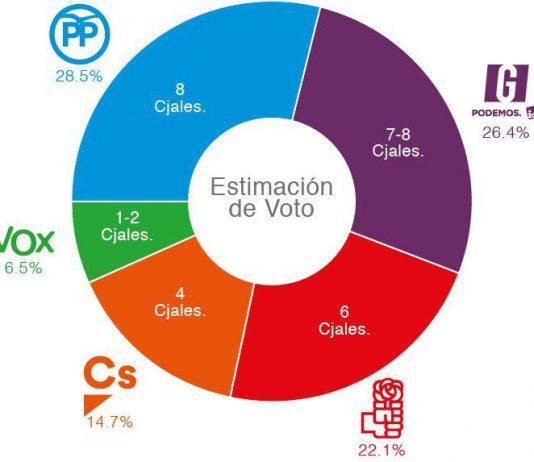 Estimación de voto Elecciones Municipales 2019 en Alcorcón.