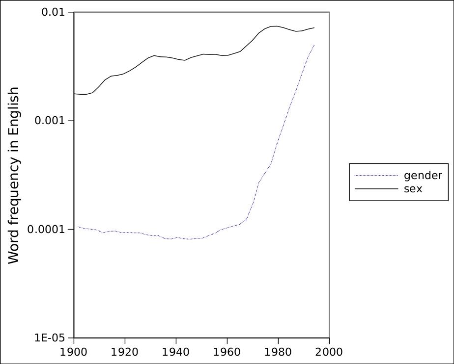 Grafico 1: La frecuencia relativa de aparición de las palabras sexo y género en los libros en inglés en el siglo XX. Nótese el cambio de fase alrededor de 1970.