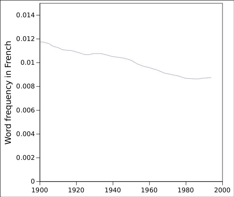 Los libros franceses no muestran ningún aumento en la popularidad de la palabra género, a lo largo del período en el que la palabra género se hizo popular en inglés. Los datos se transcribieron de una consulta de Google Ngram Viewer y se volvieron a trazar.